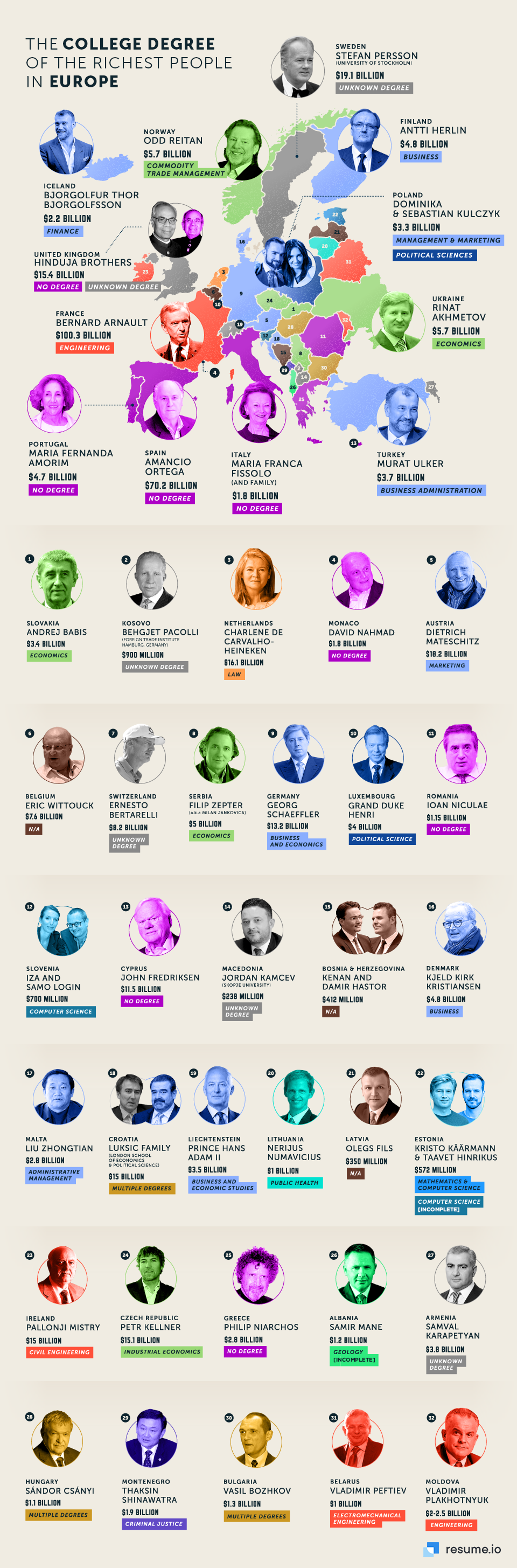 The College Degree Of The Richest Person In Every Country Resume Io